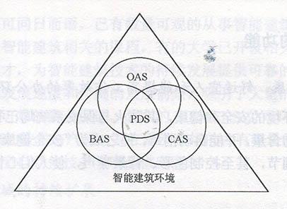 智能建筑的基本构成